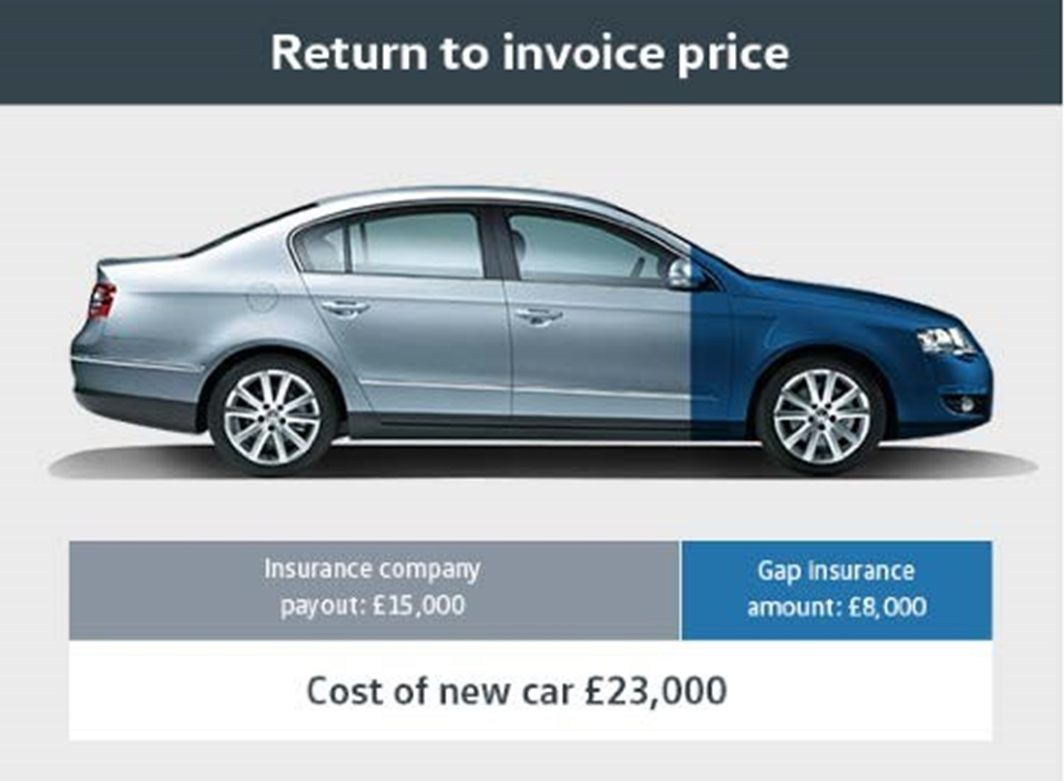 Gap Insurance explanation with Volkswagen Passat