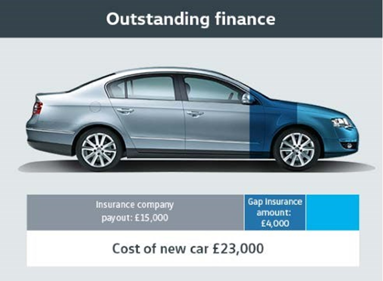 Outstanding Finance example with silver Volkswagen Passat