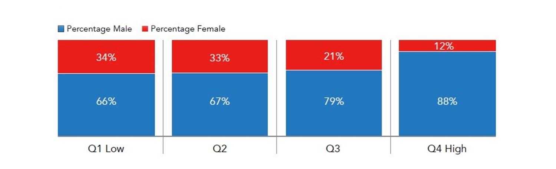 Gender Pay Gap Graph